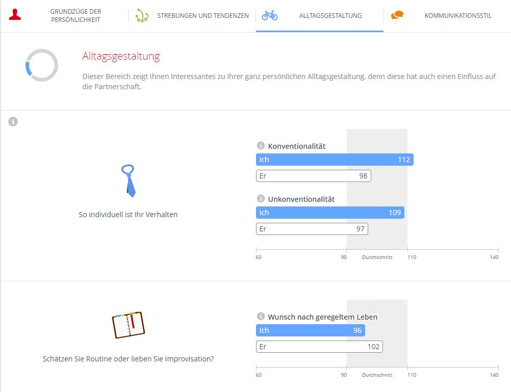 Parship Matching-Ergebnis