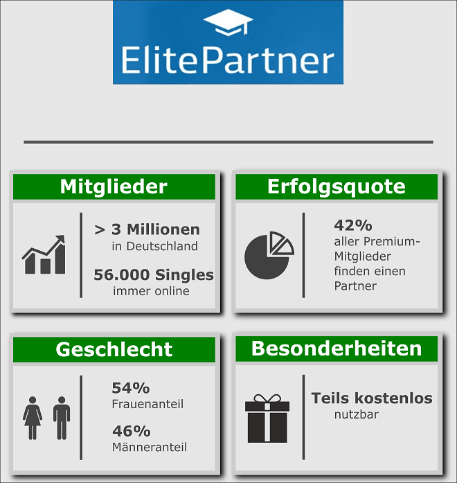 dating seiten parship oder elitepartner