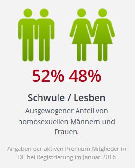 gayParship Verhältnis Schwule Lesben