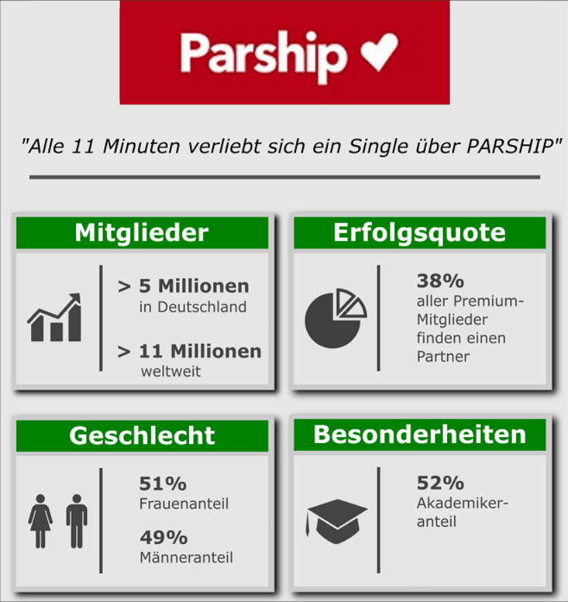 was kostet parship 2016 lovescout24 bewertung