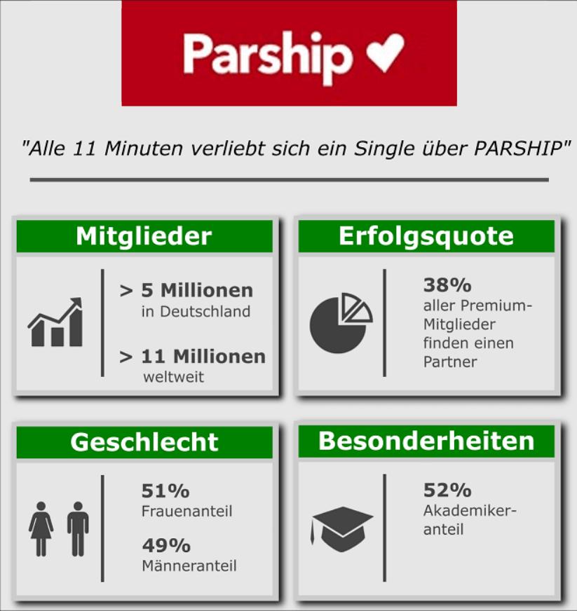 Partnerbörse Neu De
