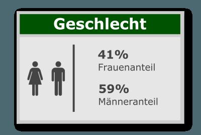 Neu.de Geschlechterverhältnis
